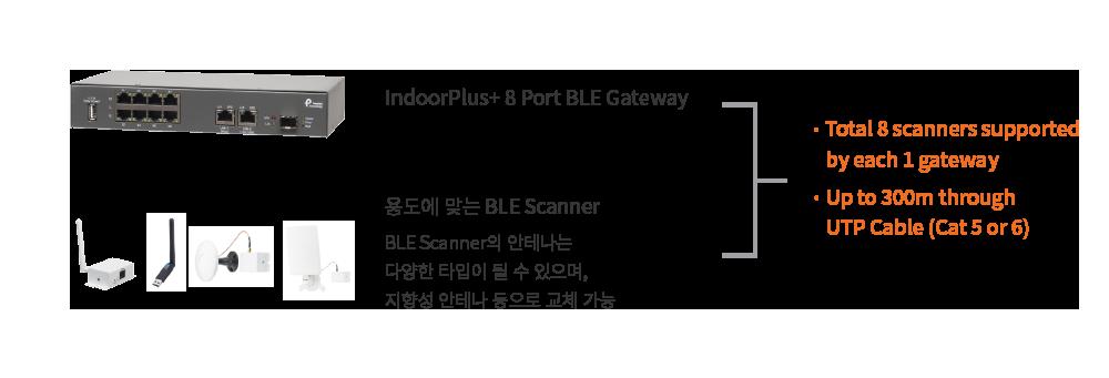 피플앤드테크놀러지 RTLS 비콘 IndoorLBS BLE 스캐너 게이트웨이