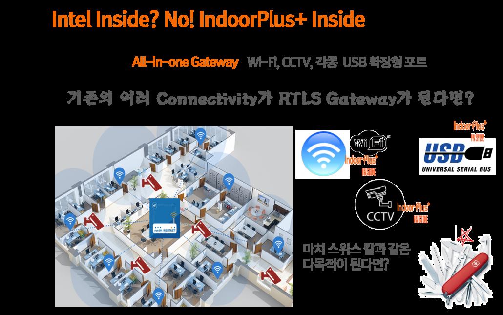 피플앤드테크놀러지 RTLS IndoorLBS BLE 비콘 IndoorPlus+ Inside