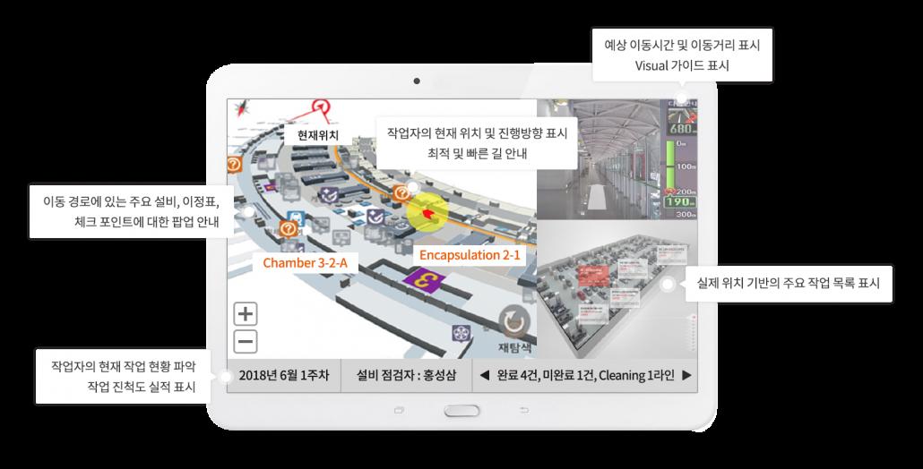 피플앤드테크놀러지 RTLS IndoorLBS BLE 비콘 Smart Maintenance